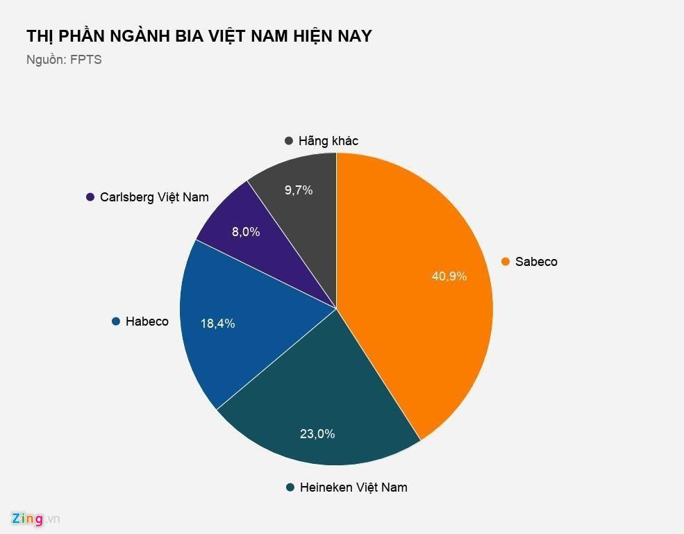 Thế khó của đại gia nội cuối cùng trên thị trường bia Việt Nam - Ảnh 1.