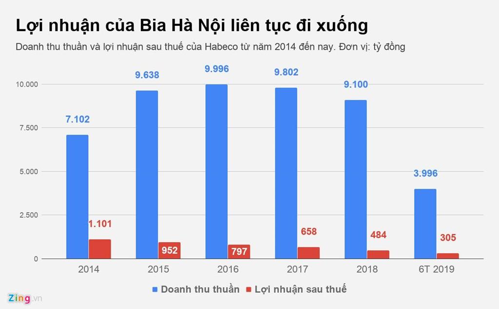 Thế khó của đại gia nội cuối cùng trên thị trường bia Việt Nam - Ảnh 3.