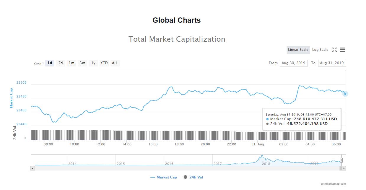 Tổng giá trị thị trường và khối lượng giao dịch tiền kĩ thuật số hôm nay (31/8) (nguồn: CoinMarketCap)