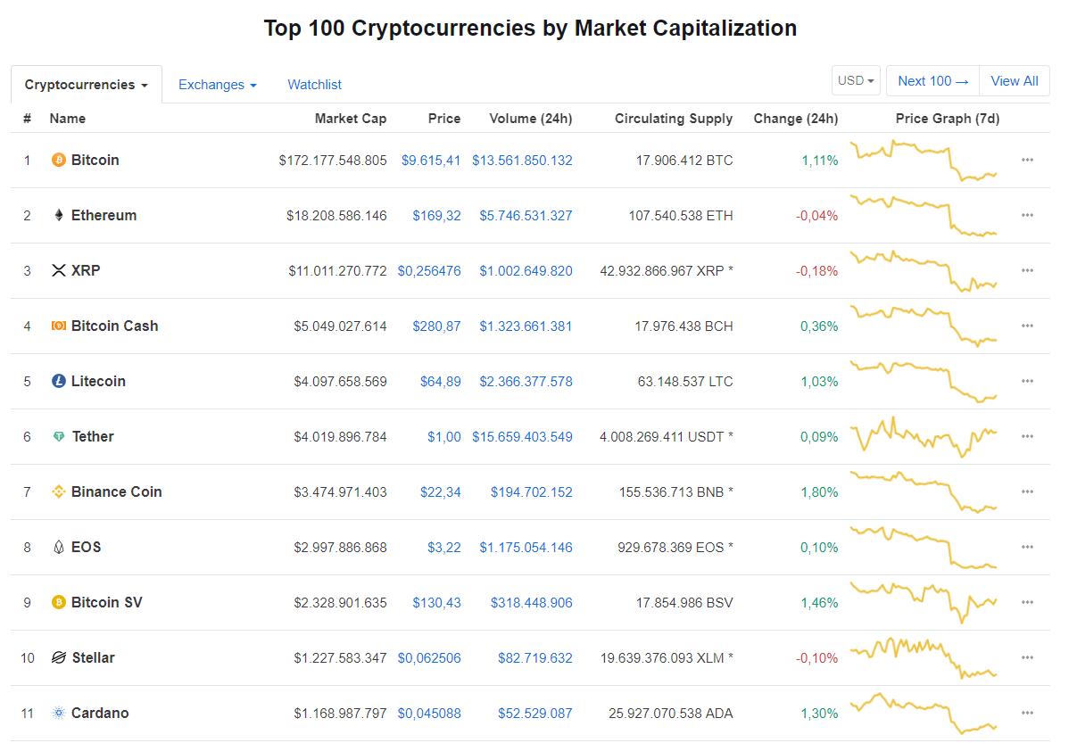 Nhóm 10 đồng tiền kĩ thuật số hàng đầu theo giá trị thị trường hôm nay (31/8) (nguồn: CoinMarketCap)