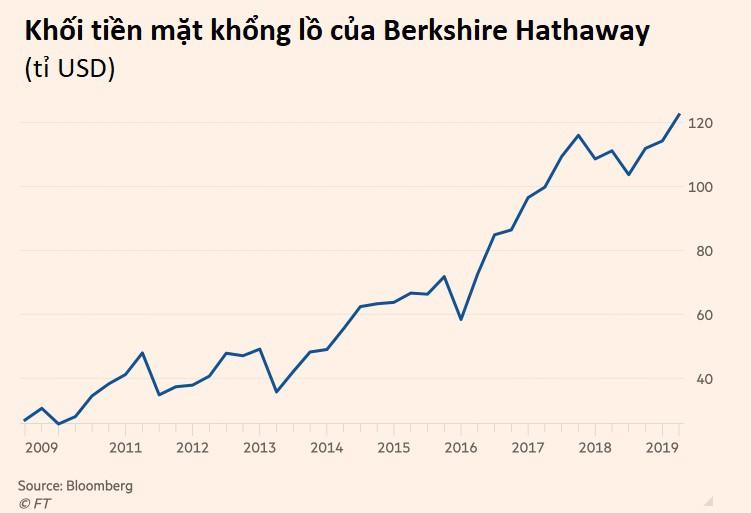 Cổ đông lâu năm của Berkshire Hathaway thoái hết vốn, chê Warren Buffett không biết đầu tư - Ảnh 3.