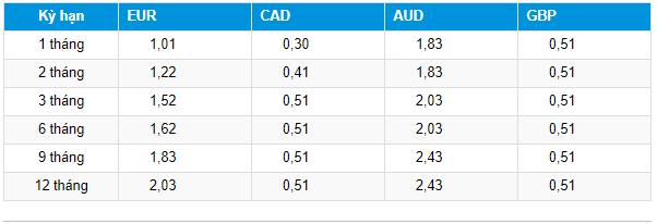 Lãi suất Ngân hàng Đông Á mới nhất tháng 8/2019 - Ảnh 4.