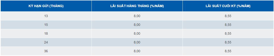Lãi suất ngân hàng SCB cao nhất tháng 8/2019 là 8,55%/năm - Ảnh 2.