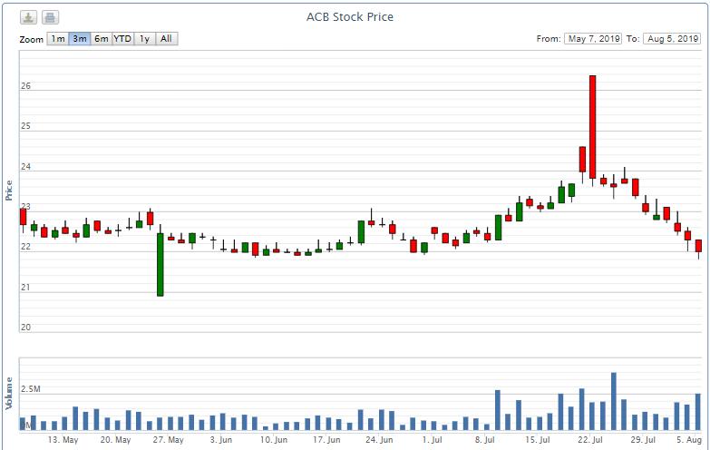 Sau VFM, một quĩ đầu tư khác của ông Dominic muốn bán hơn 513.000 cổ phiếu ACB  - Ảnh 2.