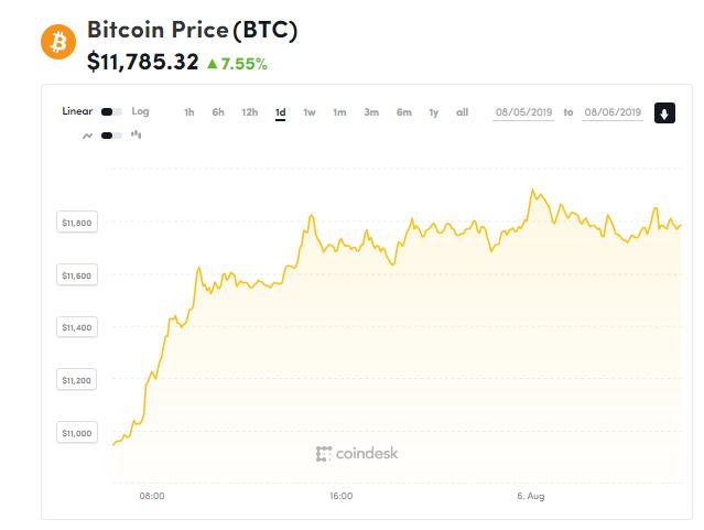 chi so gia bitcoin 6