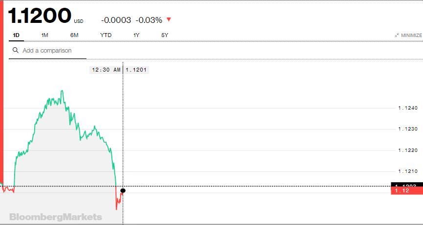 Tỷ giá Euro hôm nay (6/8): Giá Euro trong nước không ngừng leo thang, tăng khoảng 300 đồng/EUR - Ảnh 3.