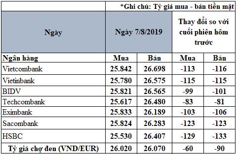 Tỷ giá Euro hôm nay (6/8): Giá Euro trong nước đồng loạt hạ nhiệt - Ảnh 2.