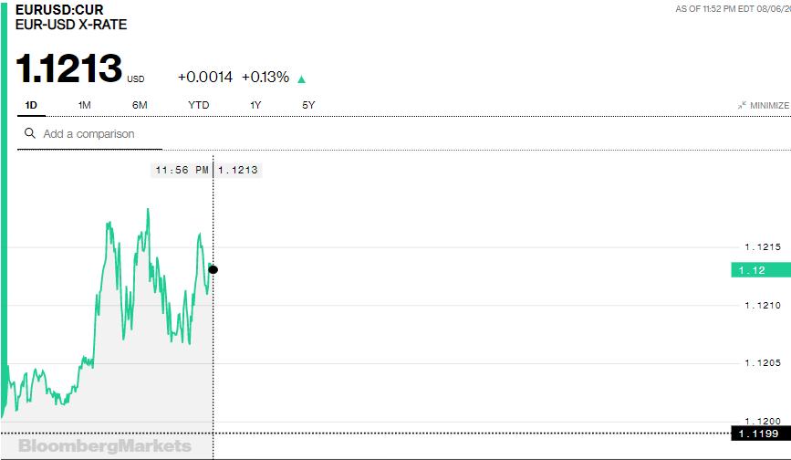 Tỷ giá Euro hôm nay (7/8): Giá Euro trong nước đồng loạt hạ nhiệt, giảm khoảng 100 đồng/EUR - Ảnh 3.