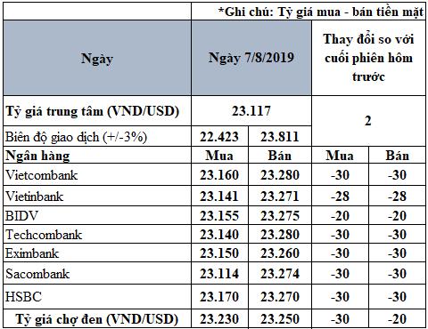 Giá USD trong nước quay đầu giảm sau hai ngày tăng mạnh - Ảnh 2.