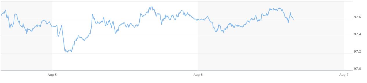 Giá USD trong nước quay đầu giảm sau hai ngày tăng mạnh - Ảnh 3.