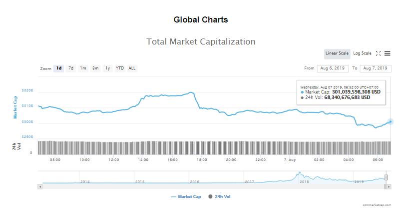 Tổng giá trị thị trường và khối lượng giao dịch tiền kĩ thuật số hôm nay (7/8) (nguồn: CoinMarketCap)
