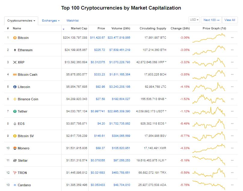 Nhóm 10 đồng tiền kĩ thuật số hàng đầu theo giá trị thị trường hôm nay (7/8) (nguồn: CoinMarketCap)