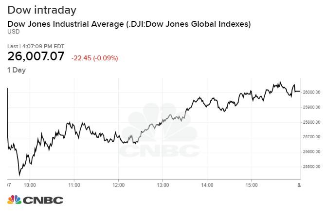 Dow Jones hồi phục sau khi mất gần 600 điểm đầu phiên - Ảnh 2.