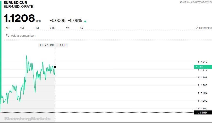 Tỷ giá Euro hôm nay (8/8): Giá Euro ngân hàng tiếp tục giảm - Ảnh 3.