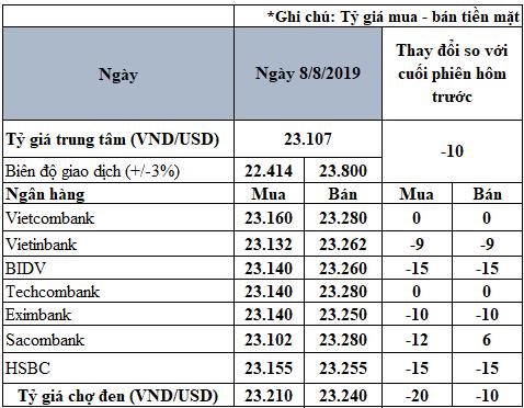 Giá USD trong nước tiếp tục sụt giảm - Ảnh 2.