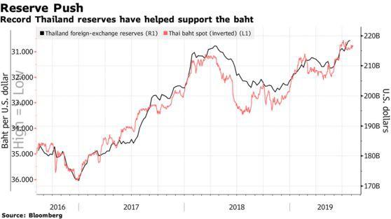 Từng là tâm điểm của cuộc khủng hoảng tài chính châu Á năm 1997, Bath Thái đang trở thành đồng tiền an toàn nhất - Ảnh 2.
