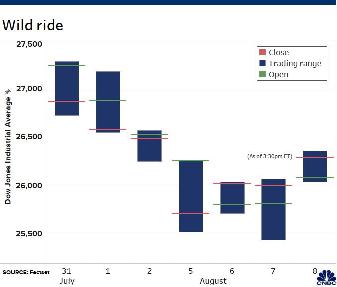 Lợi suất trái phiếu hồi phục, Dow Jones bật tăng 371 điểm - Ảnh 2.
