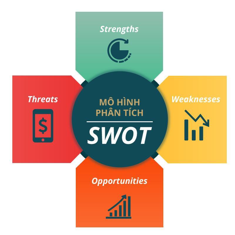 SWOT (Strengths,Weaknesses,Opportunities,Threats) là gì? Ý nghĩa và cách thực hiện - Ảnh 1.