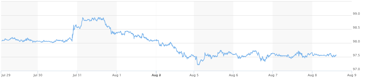 Giá USD ngân hàng tiếp tục xu hướng giảm - Ảnh 3.