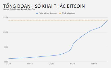Doanh số khai thác bitcoin từ trước đến nay (nguồn: CoinTelegraph)