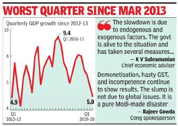 Kinh tế Ấn Độ tăng trưởng chậm nhất trong 6 năm - Ảnh 1.