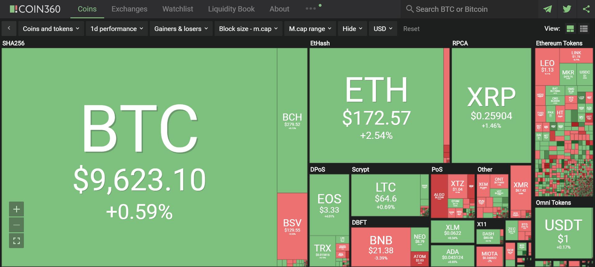 Toàn cảnh thị trường tiền kĩ thuật số hôm nay (1/9) (Nguồn: Coin360.com)