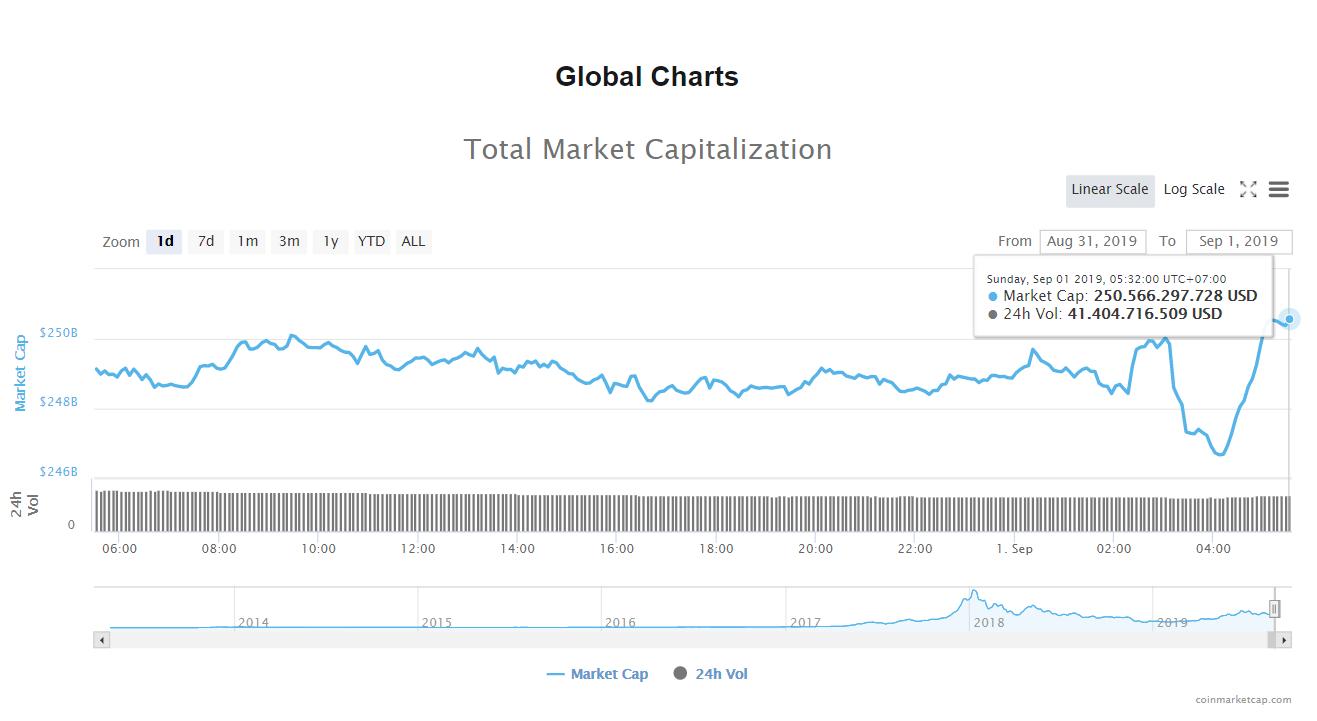 Tổng giá trị thị trường và khối lượng giao dịch tiền kĩ thuật số hôm nay (1/9) (nguồn: CoinMarketCap)