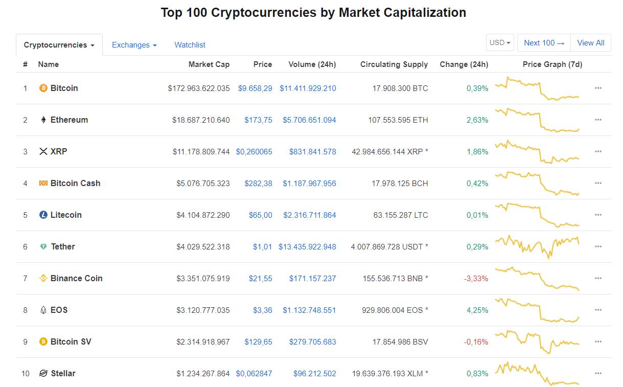 Nhóm 10 đồng tiền kĩ thuật số hàng đầu theo giá trị thị trường hôm nay (1/9) (nguồn: CoinMarketCap)