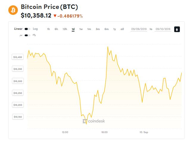 Chỉ số giá bitcoin hôm nay (10/9) (nguồn: CoinDesk)