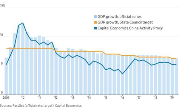 Thực hư việc Trung Quốc 'nhào nặn' dữ liệu kinh tế? - Ảnh 1.