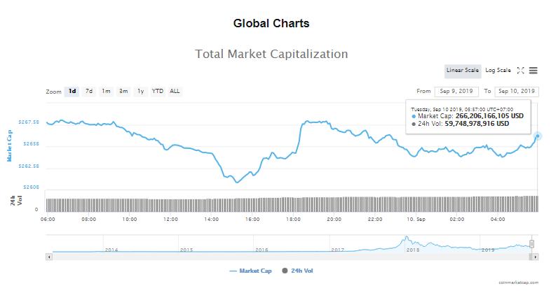 Tổng giá trị thị trường và khối lượng giao dịch tiền kĩ thuật số hôm nay (10/9) (nguồn: CoinMarketCap)
