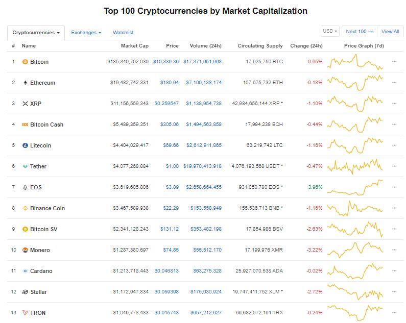 Nhóm 10 đồng tiền kĩ thuật số hàng đầu theo giá trị thị trường hôm nay (10/9) (nguồn: CoinMarketCap)