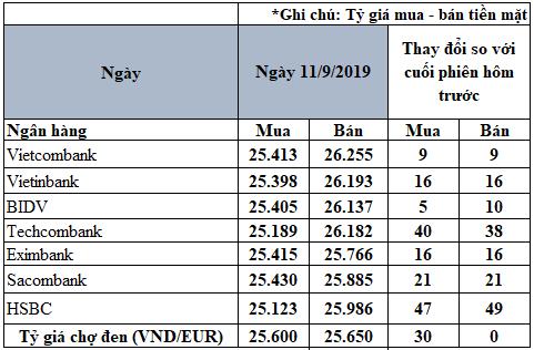 Tỷ giá đồng Euro hôm nay (11/9): Tiếp tục xu hướng tăng giá - Ảnh 2.