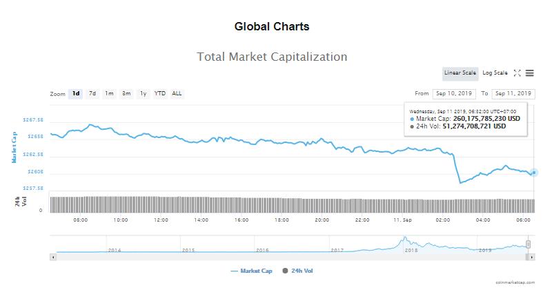 Tổng giá trị thị trường và khối lượng giao dịch tiền kĩ thuật số hôm nay (11/9) (nguồn: CoinMarketCap)