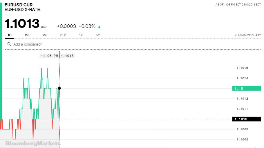 Tỷ giá đồng Euro hôm nay (12/9): Quay đầu giảm giá - Ảnh 3.