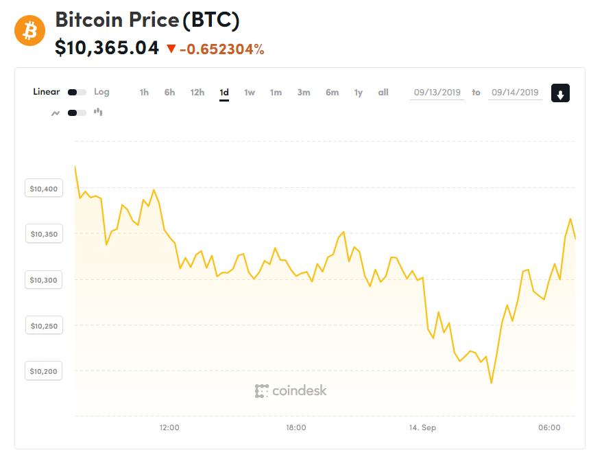 chi so gia bitcoin 14
