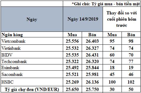 Tỷ giá đồng Euro hôm nay (14/9): Giá Euro trong nước tiếp tục tăng - Ảnh 2.