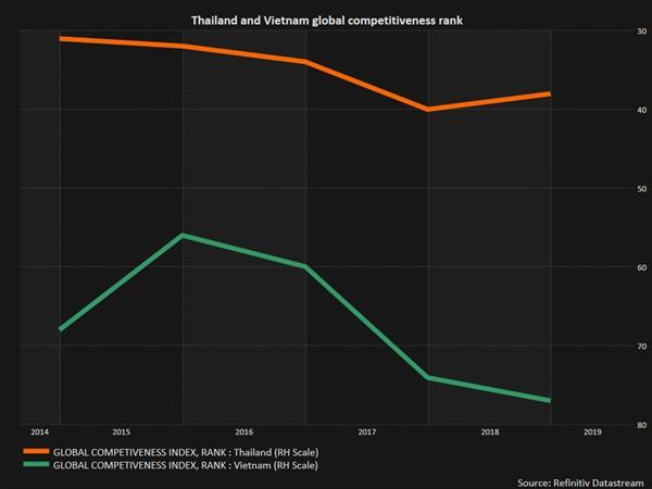 Cạnh tranh với Việt Nam, Thái Lan đưa ra nhiều ưu đãi đón sóng dịch chuyển sản xuất - Ảnh 2.