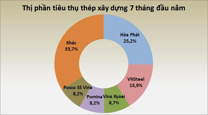 thi phan thep 7 thang