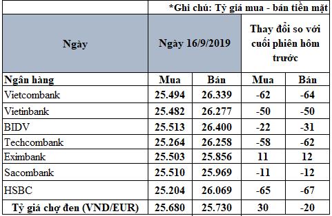 Tỷ giá đồng Euro hôm nay (16/9): Giảm giá tại các ngân hàng - Ảnh 2.