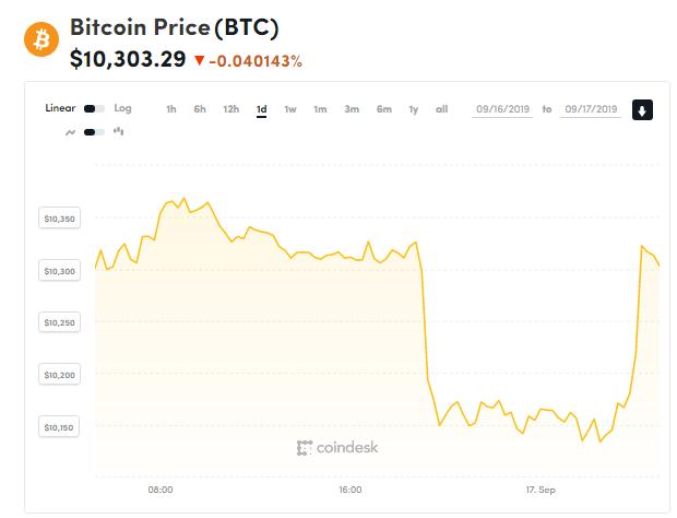 chi so gia bitcoin 17