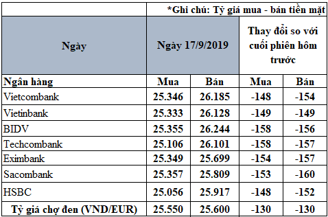 Tỷ giá đồng Euro hôm nay (17/9): Đồng loạt giảm mạnh tại thị trường trong nước - Ảnh 2.