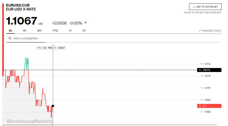 Tỷ giá đồng Euro hôm nay (18/9): Hồi phục mạnh mẽ tại thị trường trong nước - Ảnh 3.