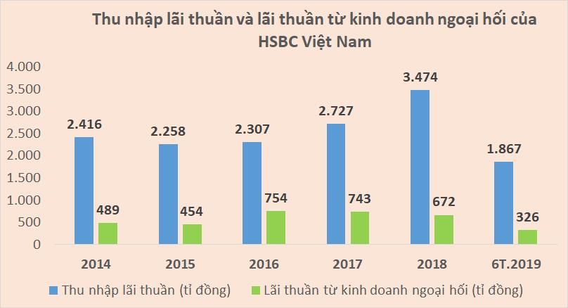HSBC Việt Nam kinh doanh như thế nào dưới thời Tổng Giám đốc Phạm Hồng Hải ? - Ảnh 4.