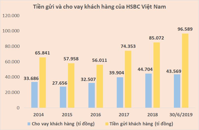 HSBC Việt Nam 'khởi sắc' như thế nào dưới thời Tổng Giám đốc Phạm Hồng Hải? - Ảnh 3.