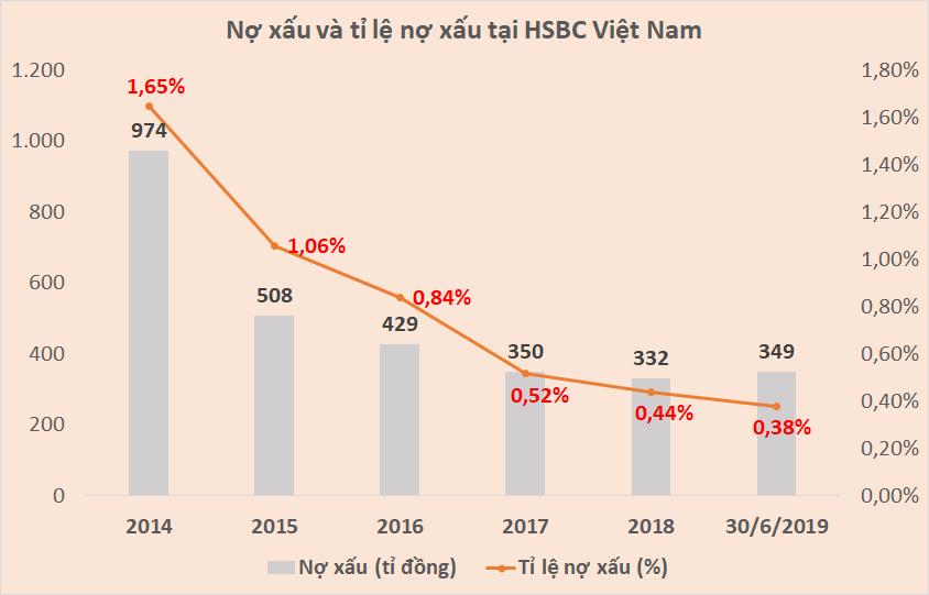 HSBC Việt Nam 'khởi sắc' như thế nào dưới thời Tổng Giám đốc Phạm Hồng Hải? - Ảnh 6.