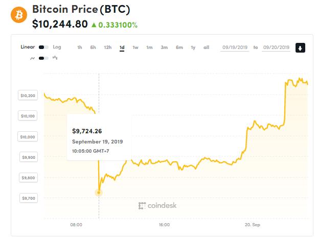 Chỉ số giá bitcoin hôm nay (20/9) (nguồn: CoinDesk)