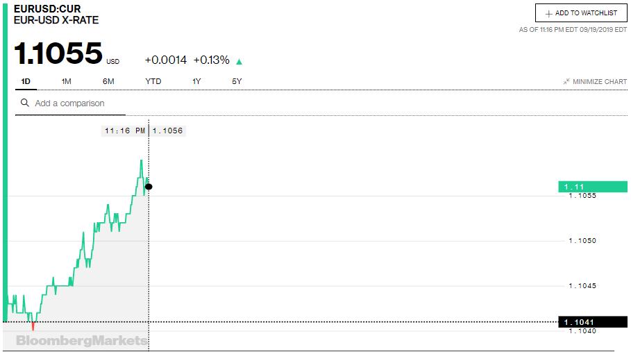 Tỷ giá đồng Euro hôm nay (20/9): Tăng giá tại thị trường trong nước - Ảnh 3.