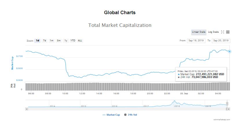 Tổng giá trị thị trường và khối lượng giao dịch tiền kĩ thuật số hôm nay (20/9) (nguồn: CoinMarketCap)