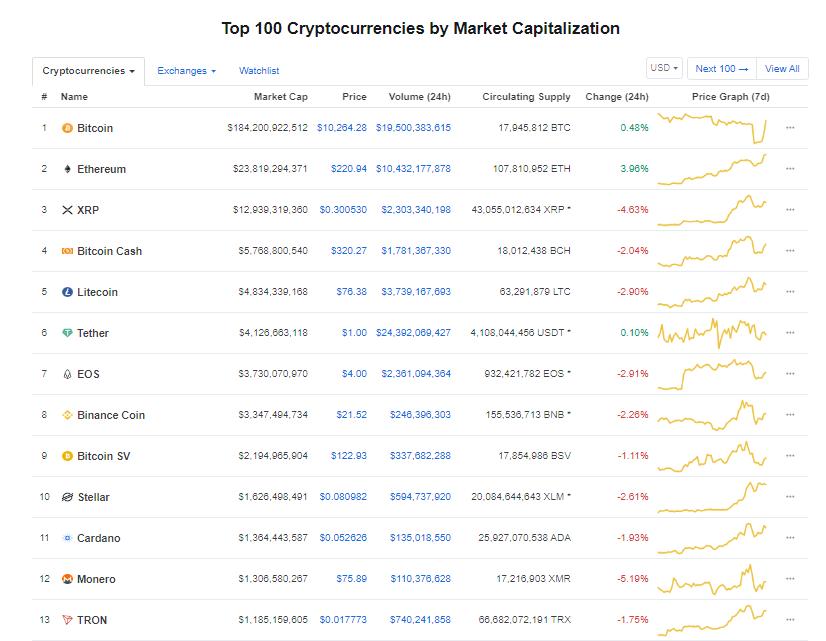Nhóm 10 đồng tiền kĩ thuật số hàng đầu theo giá trị thị trường hôm nay (20/9) (nguồn: CoinMarketCap)